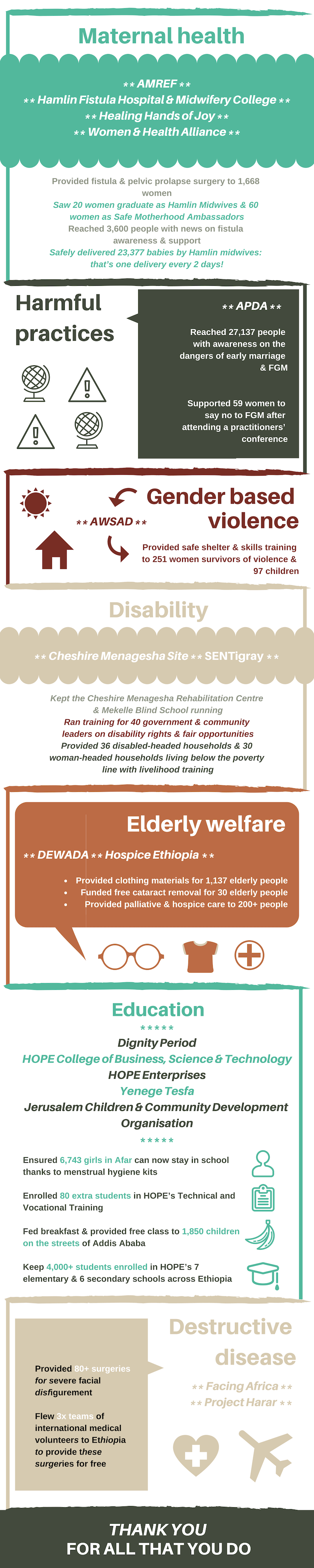 Infographic: the grassroots organisations in Ethiopia that you partner with and their highlights in 2018