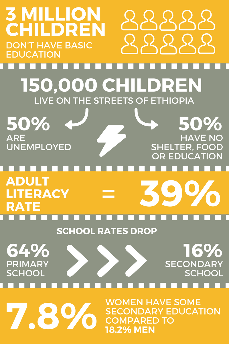 Infographic of education in Ethiopia